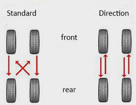 Tire Rotation Tire Rotation Pattern